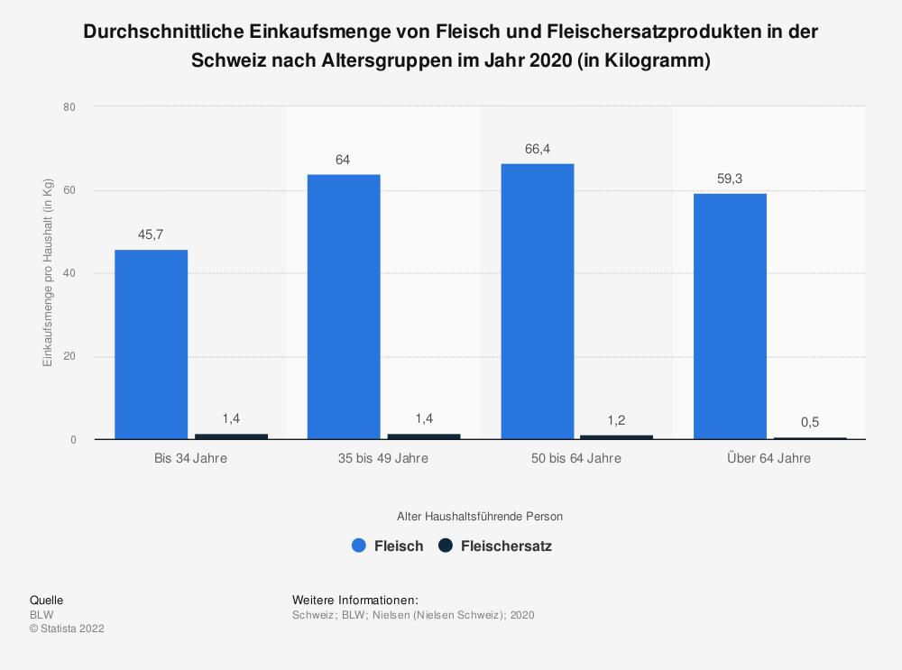 Statistik: Durchschnittliche Einkaufsmenge von Fleisch und Fleischersatzprodukten in der Schweiz nach Altersgruppen im Jahr 2020 (in Kilogramm) | Statista