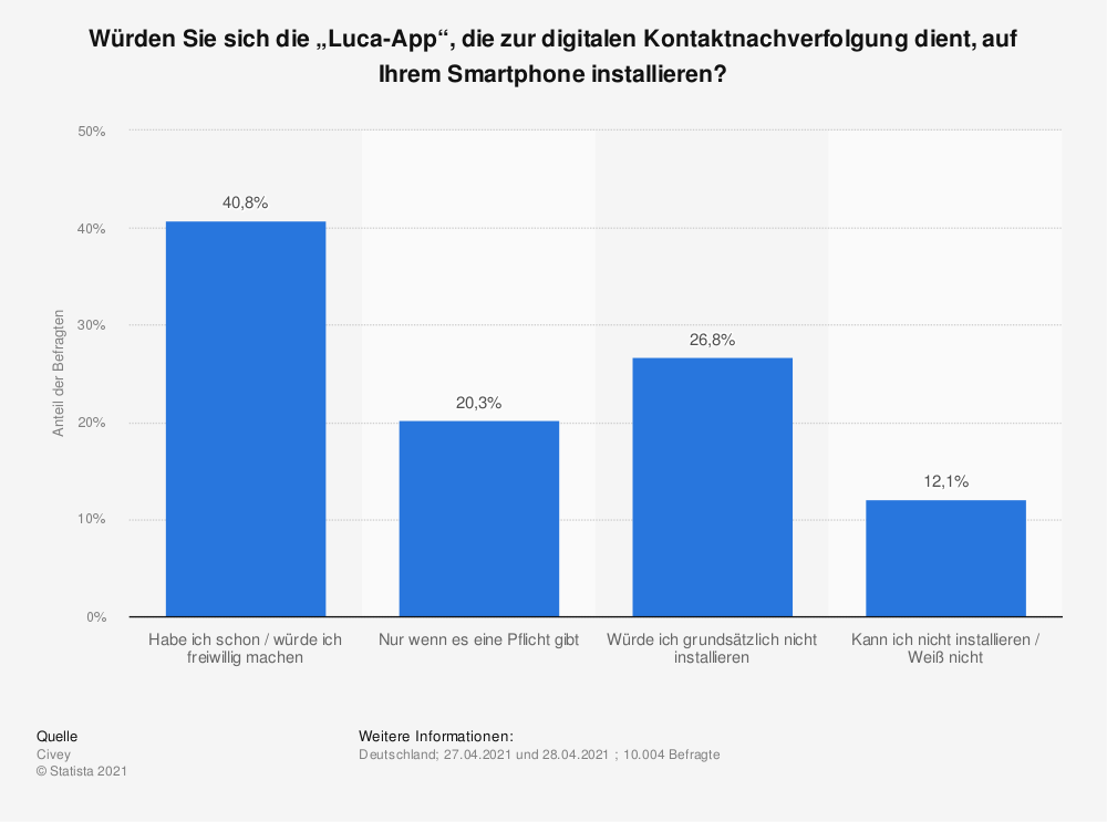 """Statistik: Würden Sie sich die """"Luca-App"""", die zur digitalen Kontaktnachverfolgung dient, auf Ihrem Smartphone installieren?   Statista"""