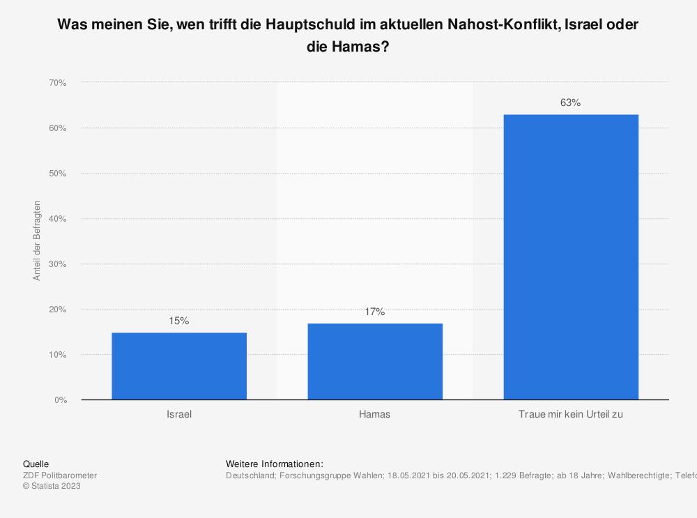 Statistik: Was meinen Sie, wen trifft die Hauptschuld im aktuellen Nahost-Konflikt, Israel oder die Hamas?  | Statista