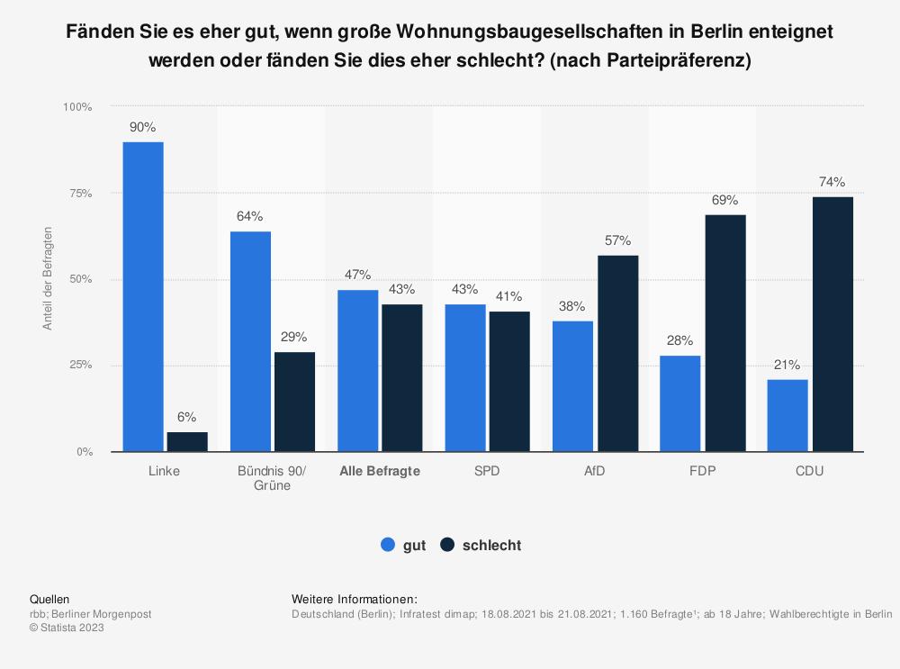 Statistik: Fänden Sie es eher gut, wenn große Wohnungsbaugesellschaften in Berlin enteignet werden oder fänden Sie dies eher schlecht? (nach Parteipräferenz)   Statista