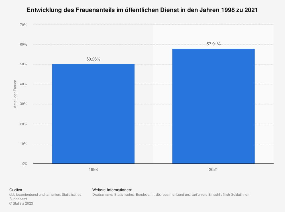Statistik: Entwicklung des Frauenanteils im öffentlichen Dienst in den Jahren 1998 zu 2019   Statista