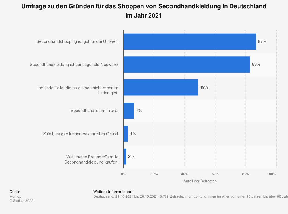 Statistik: Umfrage zu den Gründen für das Shoppen von Secondhandkleidung in Deutschland im Jahr 2020 | Statista