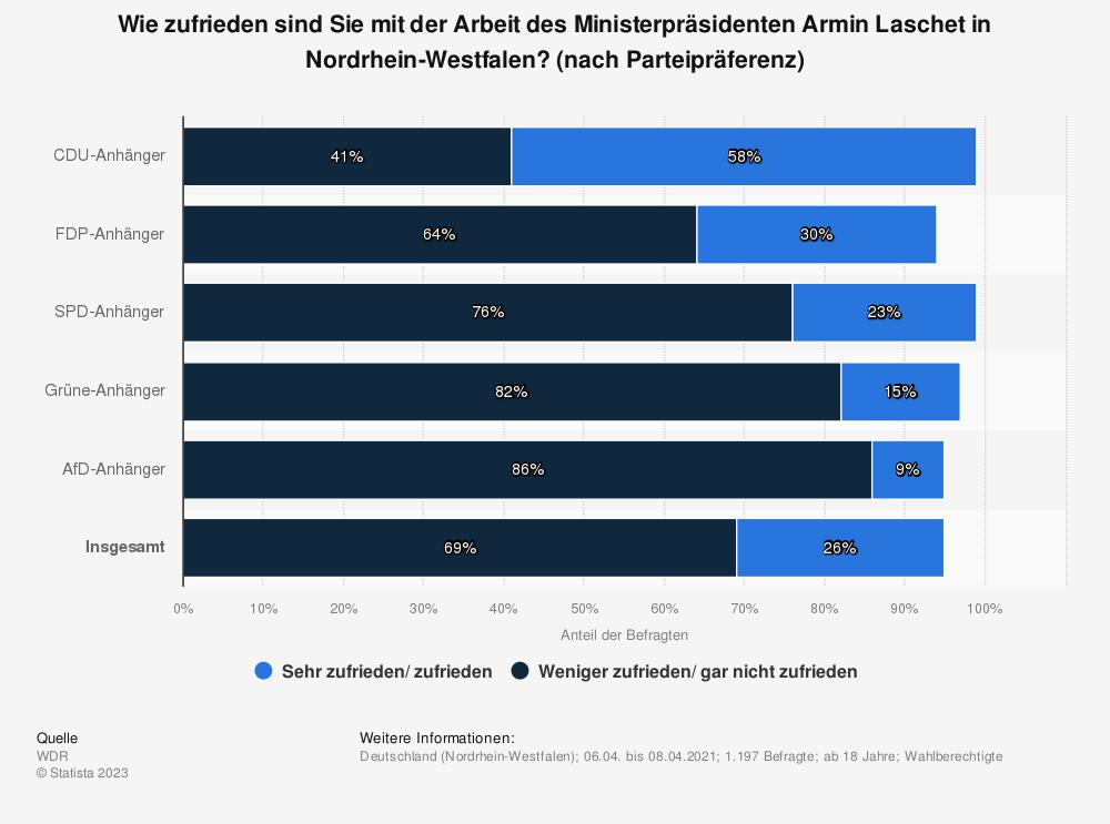 Statistik: Wie zufrieden sind Sie mit der Arbeit des Ministerpräsidenten Armin Laschet in Nordrhein-Westfalen? (nach Parteipräferenz)   Statista