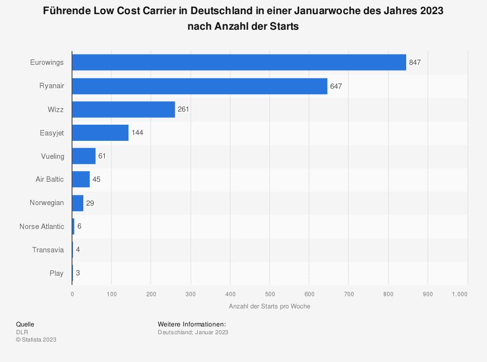 Statistik: Führende Low Cost Carrier in Deutschland in einer Juliwoche des Jahres 2019 nach Anzahl der Starts | Statista