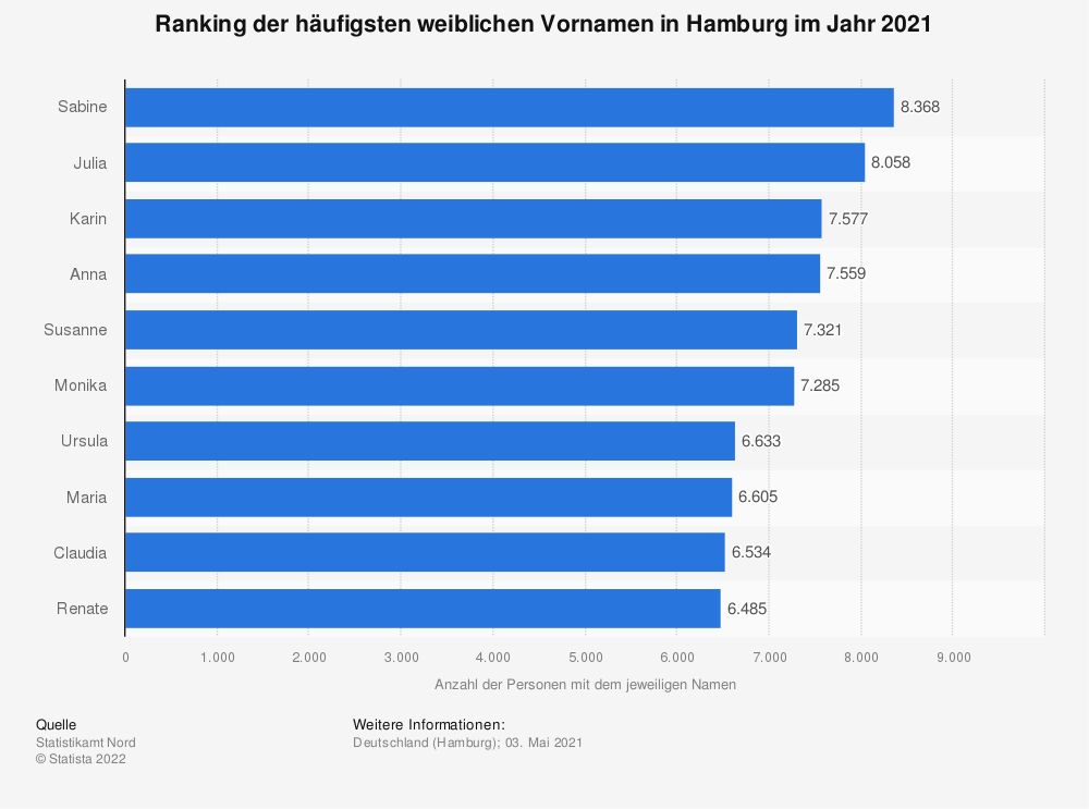 Statistik: Ranking der häufigsten weiblichen Vornamen in Hamburg im Jahr 2021 | Statista