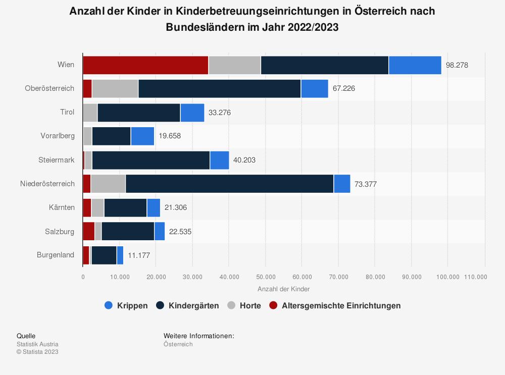 Statistik: Anzahl der Kinder in Kinderbetreuungseinrichtungen in Österreich nach Bundesländern im Jahr 2020/2021   Statista