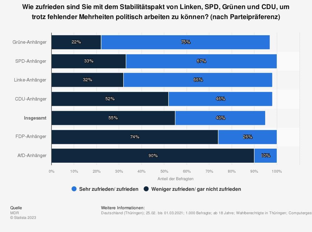 Statistik: Wie zufrieden sind Sie mit dem Stabilitätspakt von Linken, SPD, Grünen und CDU, um trotz fehlender Mehrheiten politisch arbeiten zu können? (nach Parteipräferenz) | Statista