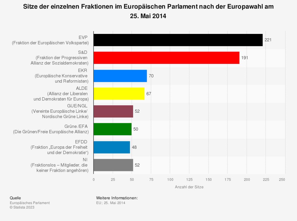 Statistik: Sitze der einzelnen Fraktionen im Europäischen Parlament nach der Europawahl am 25. Mai 2014 | Statista