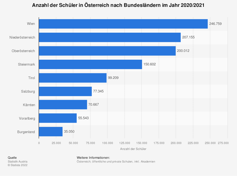 Statistik: Anzahl der Schüler in Österreich nach Bundesländern im Jahr 2019/2020 | Statista