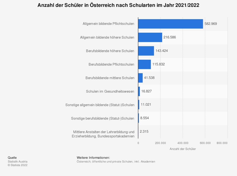 Statistik: Anzahl der Schüler in Österreich nach Schularten im Jahr 2019/2020 | Statista