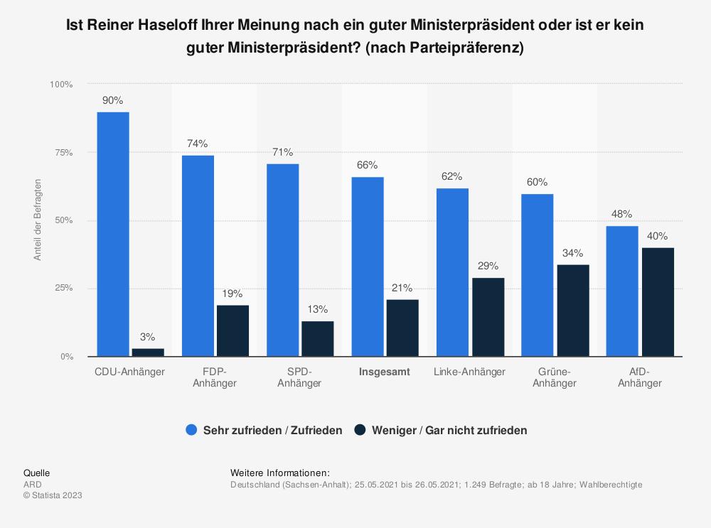Statistik: Ist Reiner Haseloff Ihrer Meinung nach ein guter Ministerpräsident oder ist er kein guter Ministerpräsident? (nach Parteipräferenz) | Statista