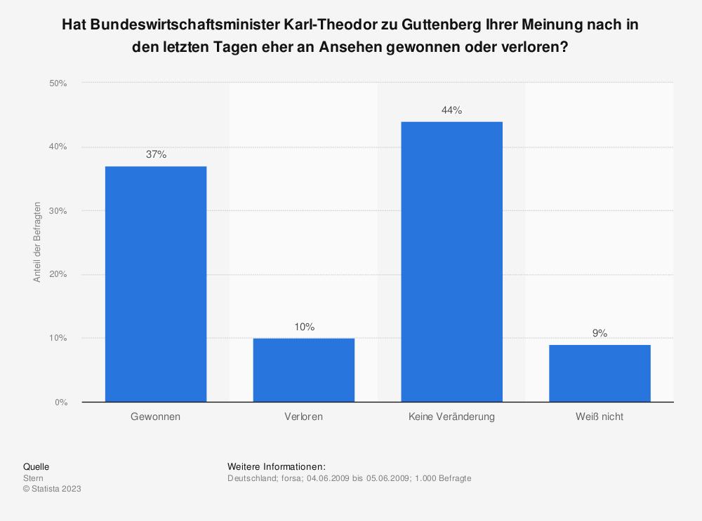 Statistik: Hat Bundeswirtschaftsminister Karl-Theodor zu Guttenberg Ihrer Meinung nach in den letzten Tagen eher an Ansehen gewonnen oder verloren? | Statista
