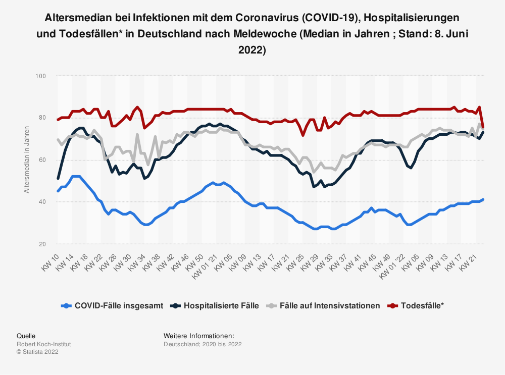 Statistik: Altersmedian bei Infektionen mit dem Coronavirus (COVID-19), Hospitalisierungen und Todesfällen* in Deutschland nach Meldewoche (Median in Jahren ; Stand: 8. Juni 2021)   Statista
