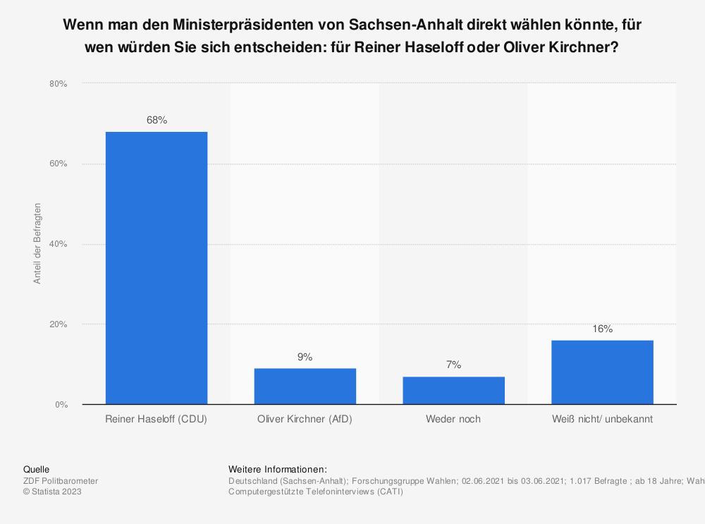 Statistik: Wenn man den Ministerpräsidenten von Sachsen-Anhalt direkt wählen könnte, für wen würden Sie sich entscheiden: für Reiner Haseloff oder Oliver Kirchner?   Statista