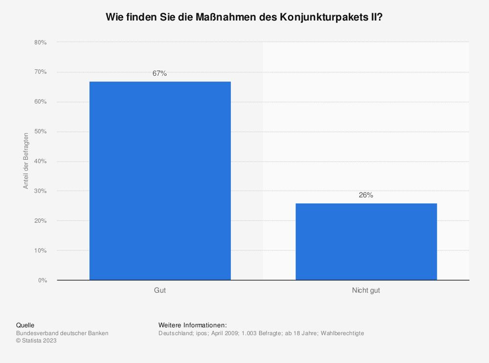Statistik: Wie finden Sie die Maßnahmen des Konjunkturpakets II? | Statista