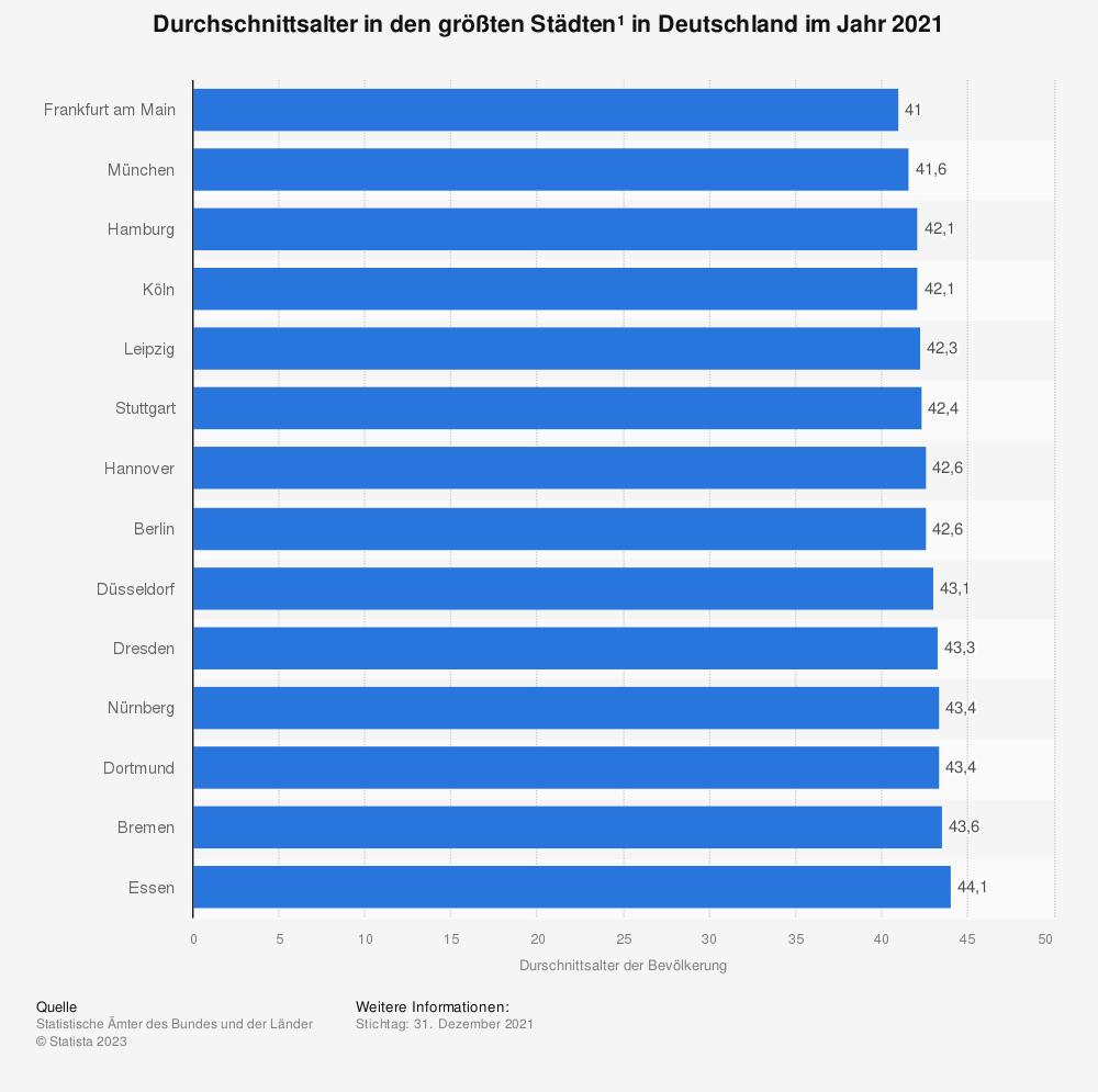 Statistik: Durchschnittsalter in den größten Städten¹ in Deutschland im Jahr 2019   Statista