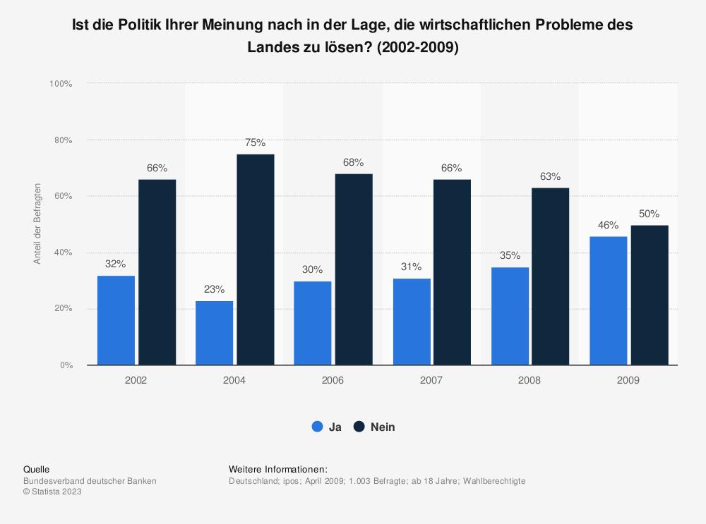 Statistik: Ist die Politik Ihrer Meinung nach in der Lage, die wirtschaftlichen Probleme des Landes zu lösen? (2002-2009) | Statista