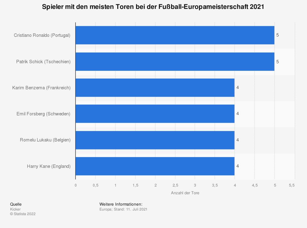 Statistik: Spieler mit den meisten Toren bei der Fußball-Europameisterschaft 2021   Statista