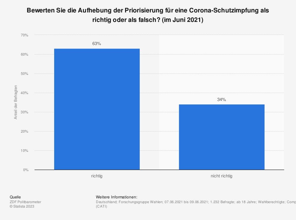 Statistik: Bewerten Sie die Aufhebung der Priorisierung für eine Corona-Schutzimpfung als richtig oder als falsch? (im Juni 2021) | Statista