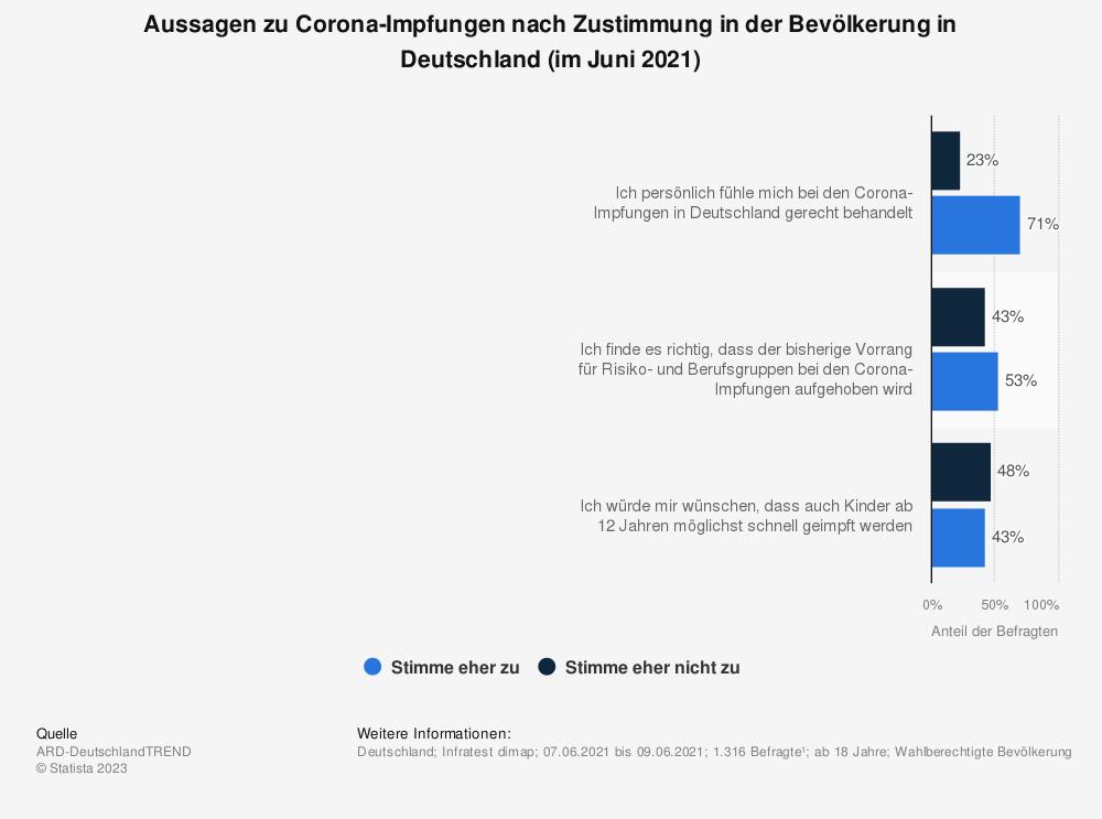 Statistik: Aussagen zu Corona-Impfungen nach Zustimmung in der Bevölkerung in Deutschland (im Juni 2021)   | Statista