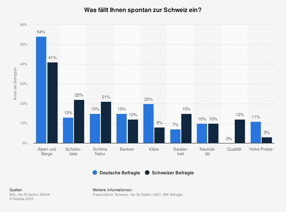 Statistik: Was fällt Ihnen spontan zur Schweiz ein? | Statista