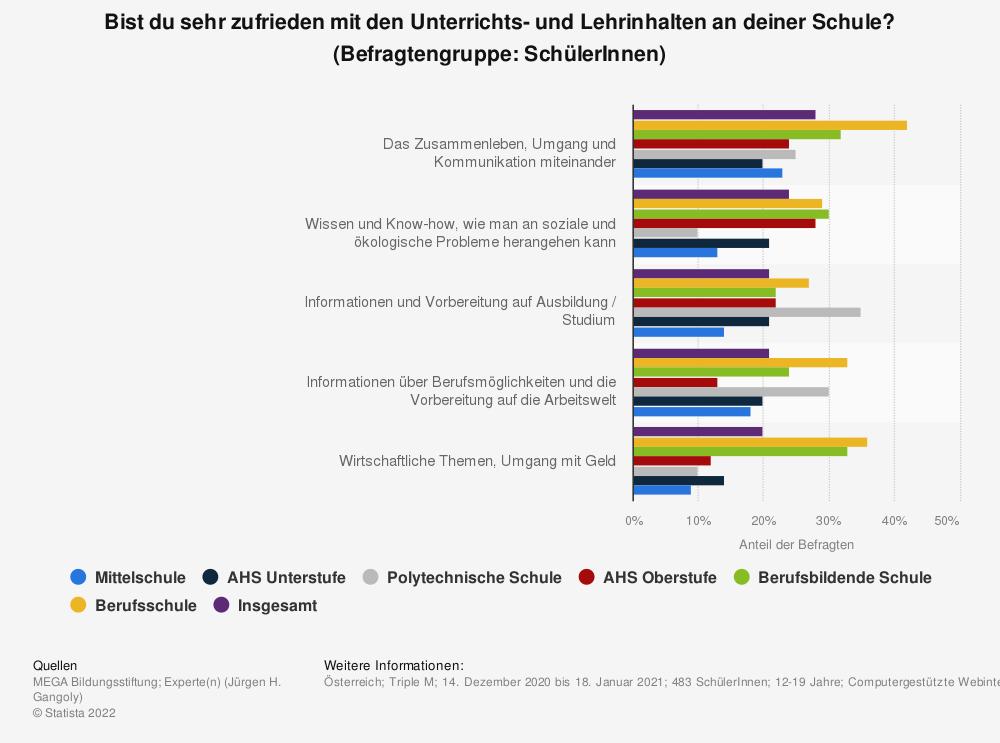 Statistik: Bist du sehr zufrieden mit den Unterrichts- und Lehrinhalten an deiner Schule? (Befragtengruppe: SchülerInnen)   Statista