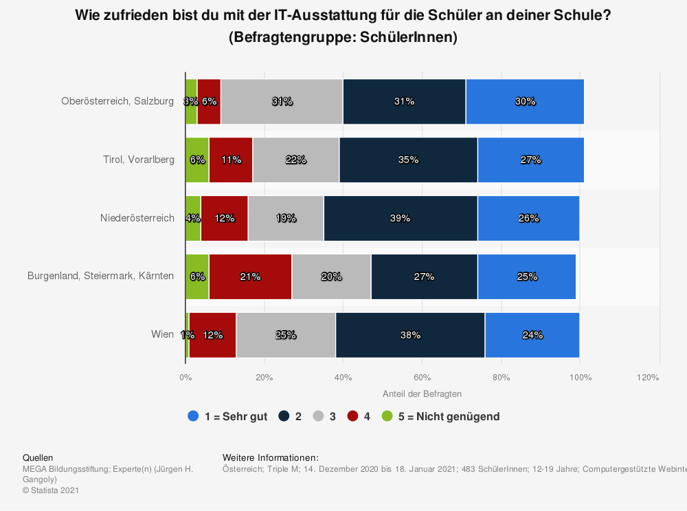 Statistik: Wie zufrieden bist du mit der IT-Ausstattung für die Schüler an deiner Schule? (Befragtengruppe: SchülerInnen)   Statista