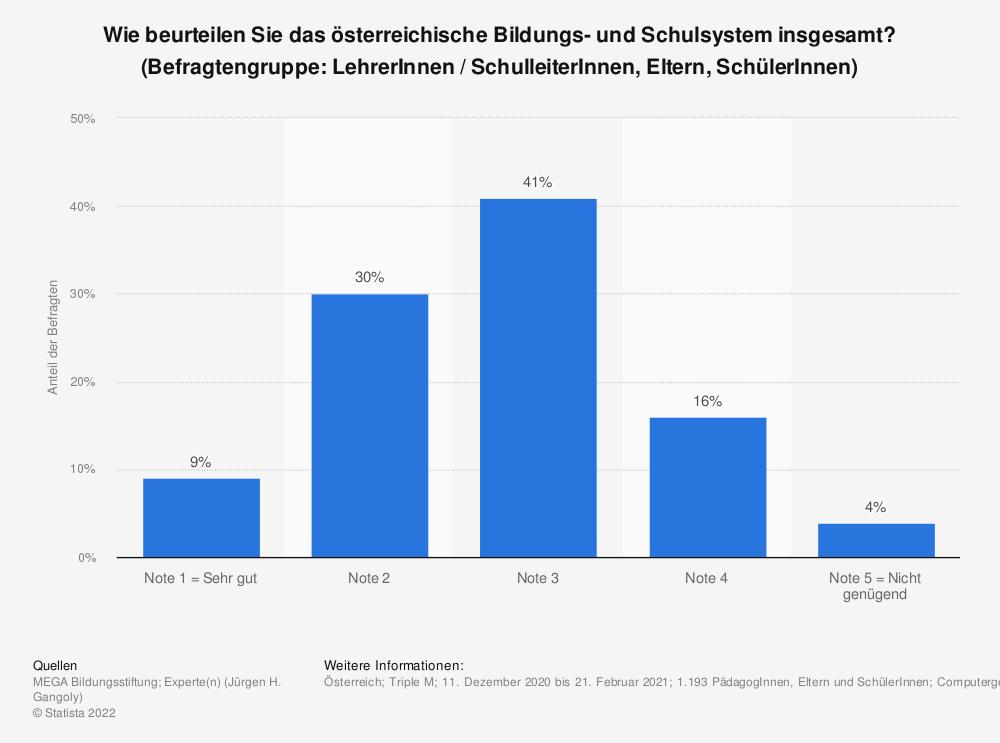 Statistik: Wie beurteilen Sie das österreichische Bildungs- und Schulsystem insgesamt? (Befragtengruppe: LehrerInnen / SchulleiterInnen, Eltern, SchülerInnen) | Statista
