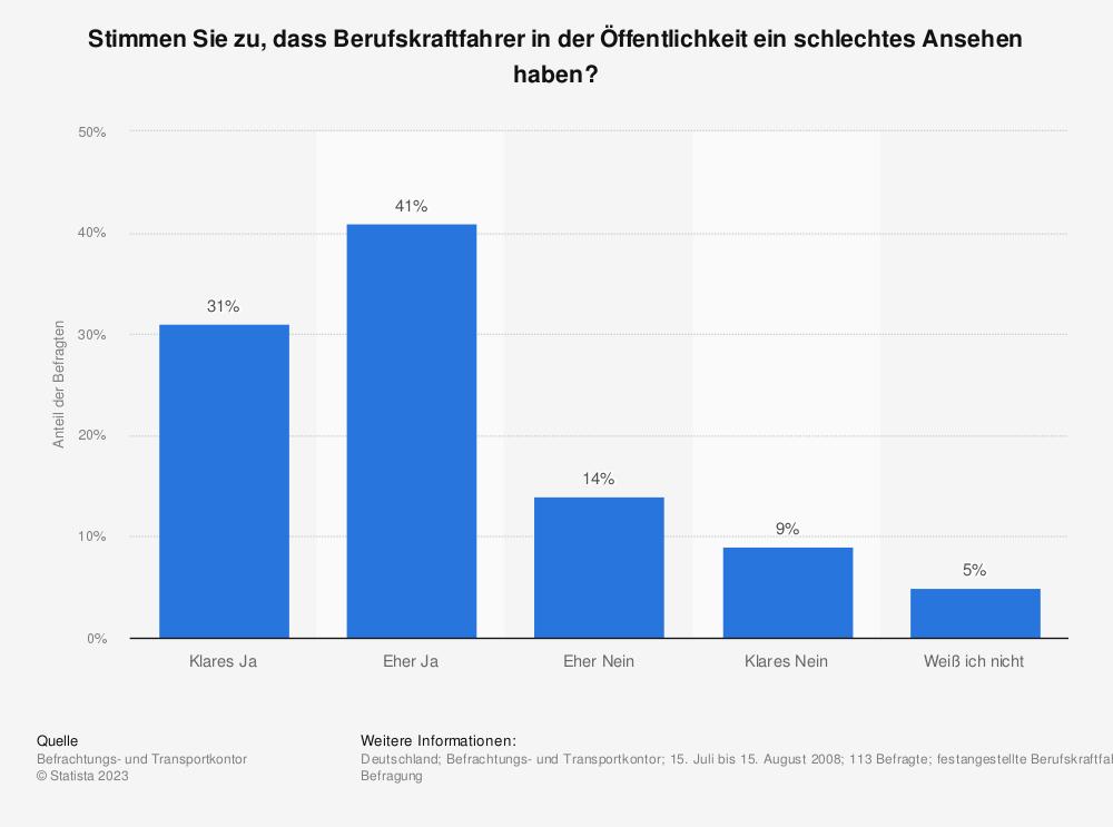 Statistik: Stimmen Sie zu, dass Berufskraftfahrer in der Öffentlichkeit ein schlechtes Ansehen haben? | Statista