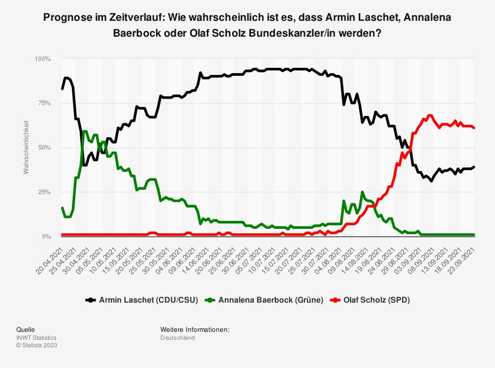 Statistik: Kanzler Prognose im Zeitverlauf: Wie wahrscheinlich ist es, dass Armin Laschet, Annalena Baerbock oder Olaf Scholz Bundeskanzler/in werden? | Statista