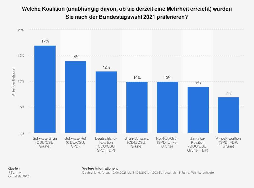Statistik: Welche Koalition (unabhängig davon, ob sie derzeit eine Mehrheit erreicht) würden Sie nach der Bundestagswahl 2021 präferieren?   Statista