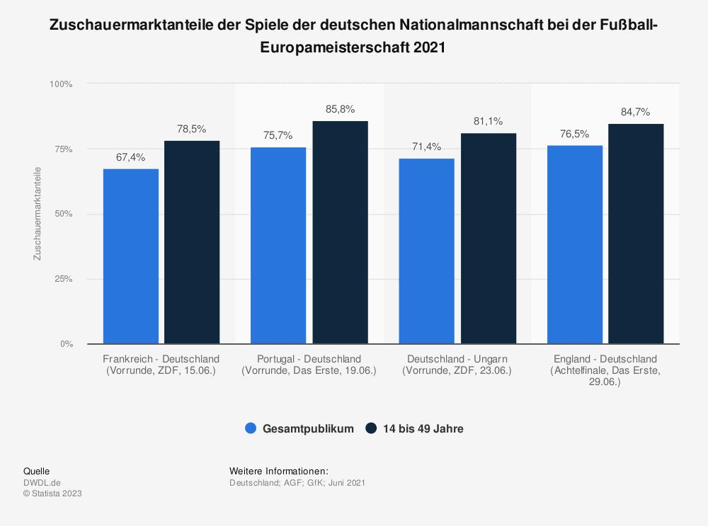 Statistik: Zuschauermarktanteile der Spiele der deutschen Nationalmannschaft bei der Fußball-Europameisterschaft 2021   Statista