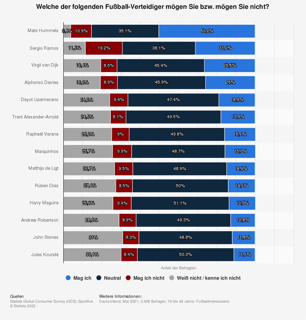 Statistik: Welche der folgenden Fußball-Verteidiger mögen Sie bzw. mögen Sie nicht? | Statista