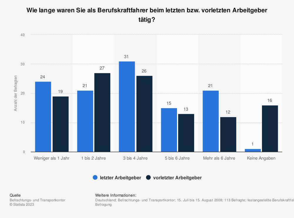 Statistik: Wie lange waren Sie als Berufskraftfahrer beim letzten bzw. vorletzten Arbeitgeber tätig?  | Statista