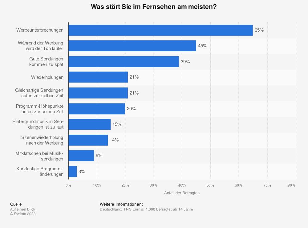 Statistik: Was stört Sie im Fernsehen am meisten? | Statista