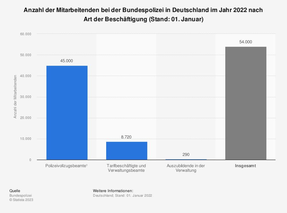 Statistik: Anzahl der Mitarbeitenden bei der Bundespolizei in Deutschland im Jahr 2020 nach Art der Beschäftigung (Stand: 01. September)   Statista