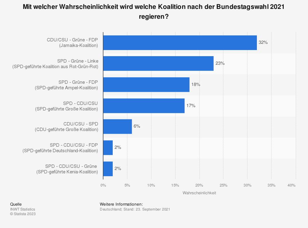 Statistik: Mit welcher Wahrscheinlichkeit wird welche Koalition nach der Bundestagswahl 2021 regieren? | Statista