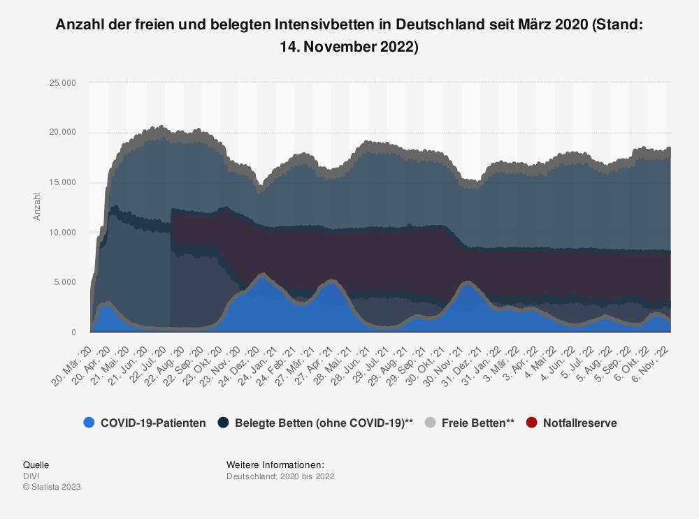 Statistik: Anzahl der freien und belegten Intensivbetten in Deutschland seit März 2020 (Stand: 20. September 2021)   Statista