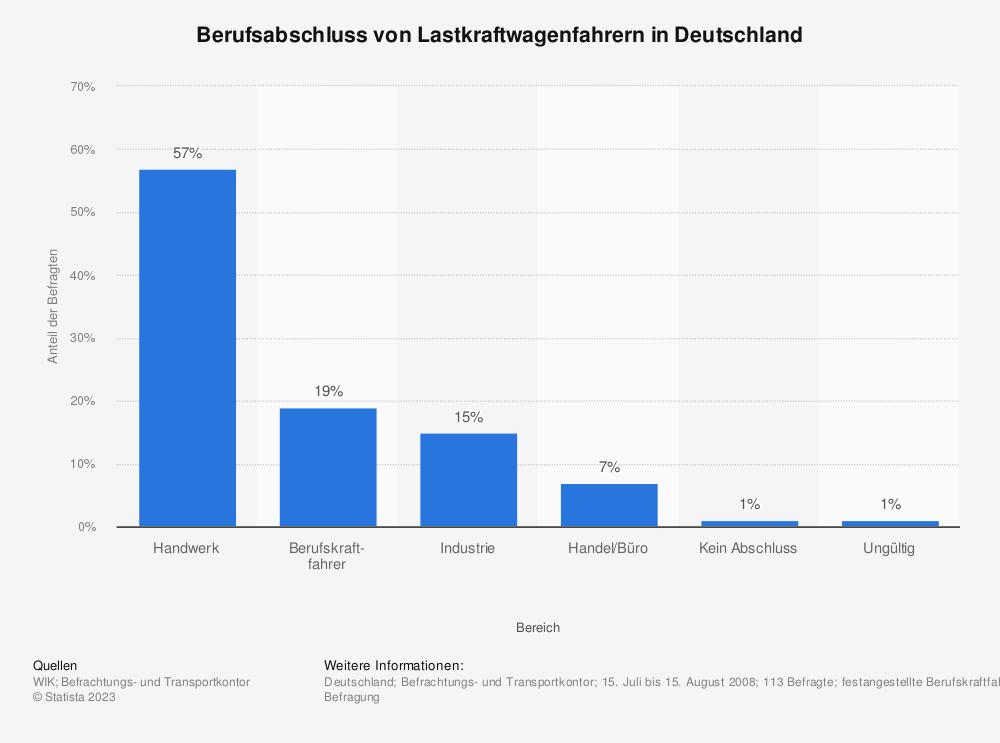 Statistik: Berufsabschluss von Lastkraftwagenfahrern in Deutschland   Statista