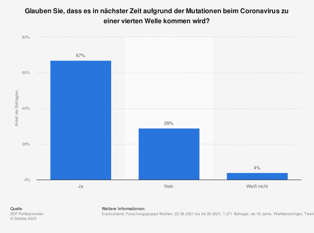 Statistik: Glauben Sie, dass es in nächster Zeit aufgrund der Mutationen beim Coronavirus zu einer vierten Welle kommen wird? | Statista