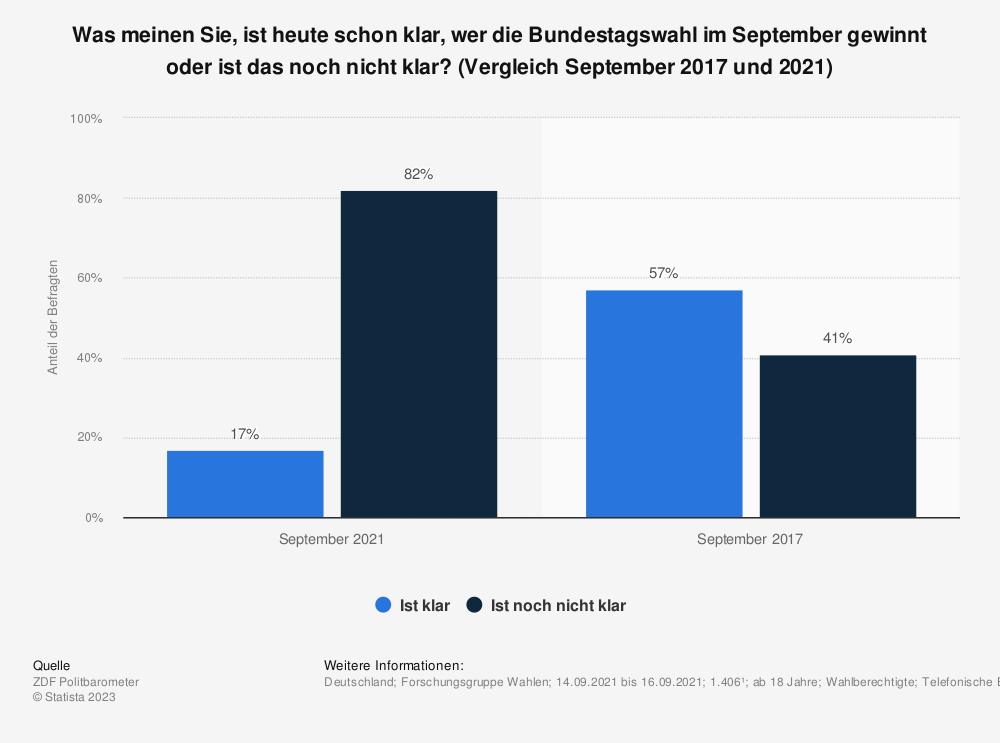 Statistik: Was meinen Sie, ist heute schon klar, wer die Bundestagswahl im September gewinnt oder ist das noch nicht klar? (Vergleich September 2017 und 2021)   Statista