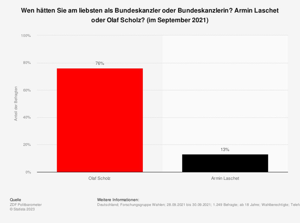 Statistik: Wen hätten Sie am liebsten als Bundeskanzler oder Bundeskanzlerin? Armin Laschet oder Olaf Scholz? (im September 2021) | Statista