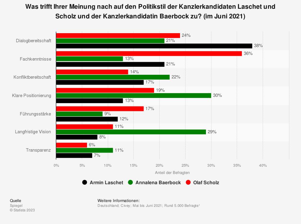 Statistik: Was trifft Ihrer Meinung nach auf den Politikstil der Kanzlerkandidaten Laschet und Scholz und der Kanzlerkandidatin Baerbock zu? (im Juni 2021) | Statista
