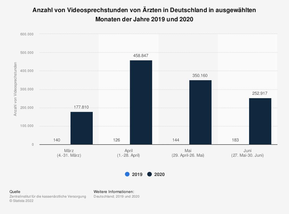 Statistik: Anzahl von Videosprechstunden von Ärzten in Deutschland in ausgewählten Monaten der Jahre 2019 und 2020   Statista