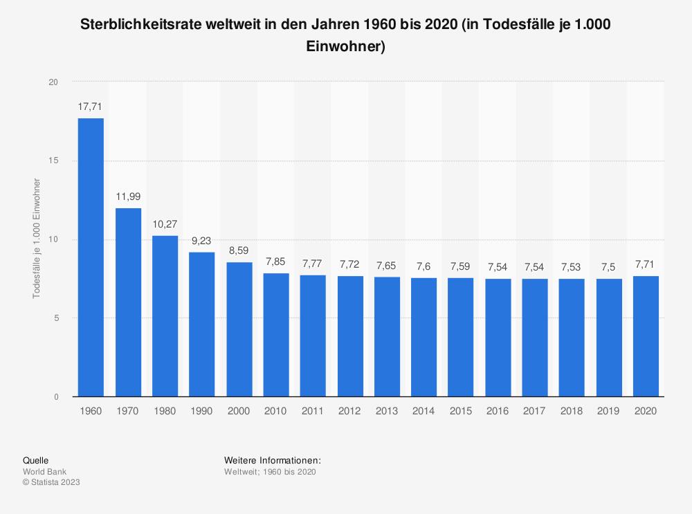 Statistik: Sterblichkeitsrate weltweit in den Jahren 1960 bis 2018 (in Todesfälle je 1.000 Einwohner) | Statista