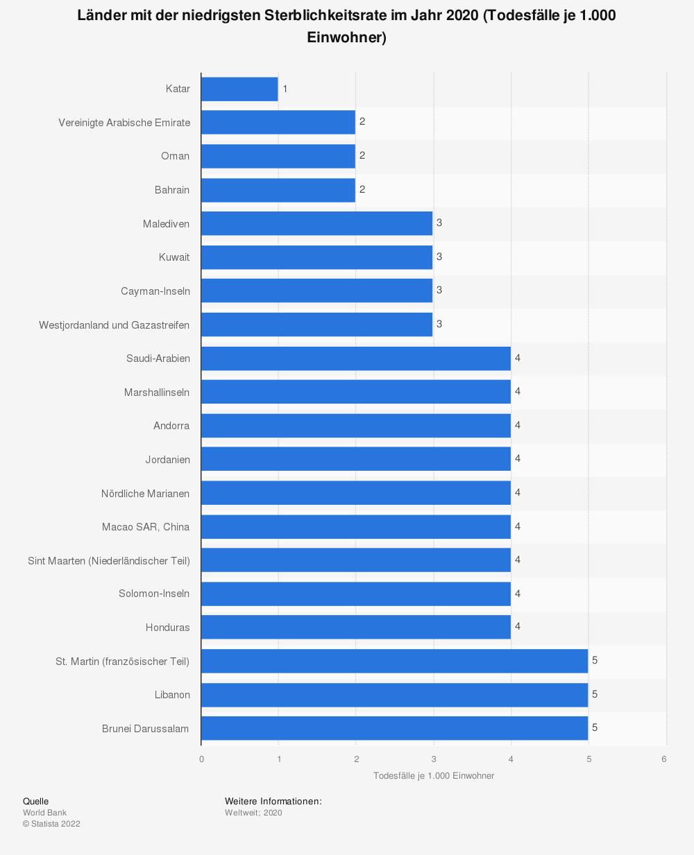 Statistik: Länder mit der niedrigsten Sterblichkeitsrate im Jahr 2019 (Todesfälle je 1.000 Einwohner)   Statista