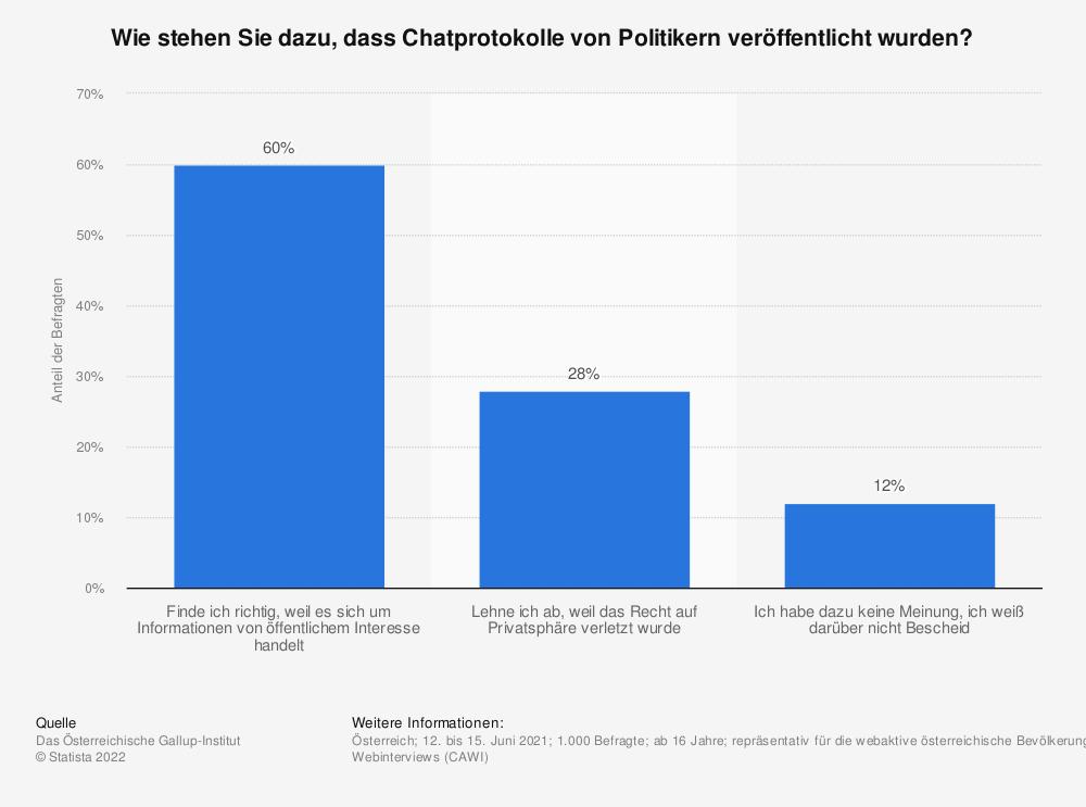 Statistik: Wie stehen Sie dazu, dass Chatprotokolle von Politikern veröffentlicht wurden? | Statista