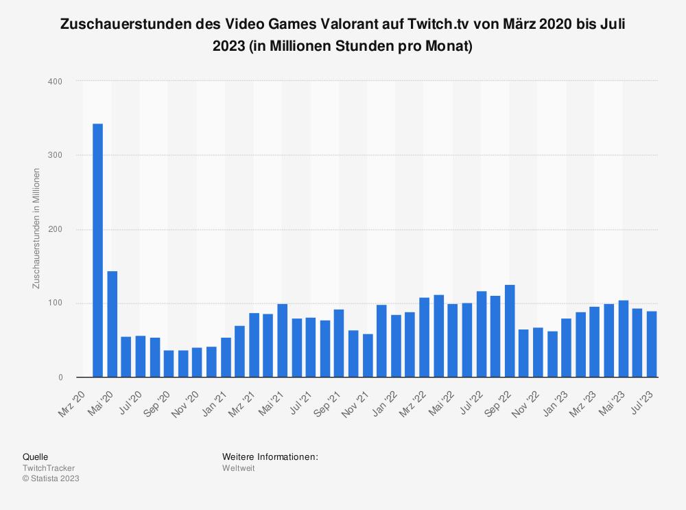 Statistik: Zuschauerstunden des Video Games Valorant auf Twitch.tv von März 2020 bis August 2021 (in Millionen Stunden pro Monat)   Statista