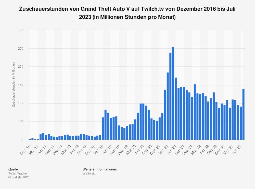 Statistik: Zuschauerstunden von Grand Theft Auto V auf Twitch.tv von Dezember 2016 bis August 2021 (in Millionen Stunden pro Monat) | Statista