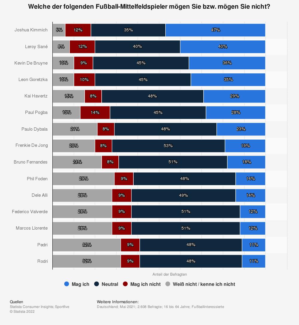 Statistik: Welche der folgenden Fußball-Mittelfeldspieler mögen Sie bzw. mögen Sie nicht?   Statista
